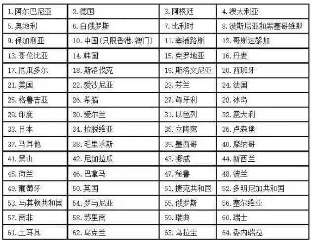 最新海牙认证公约成员国名单一览表