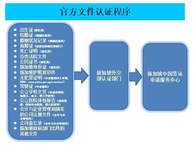 新加坡官方文件认证程序