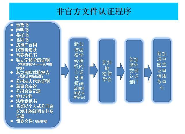 新加坡非官方文件认证程序