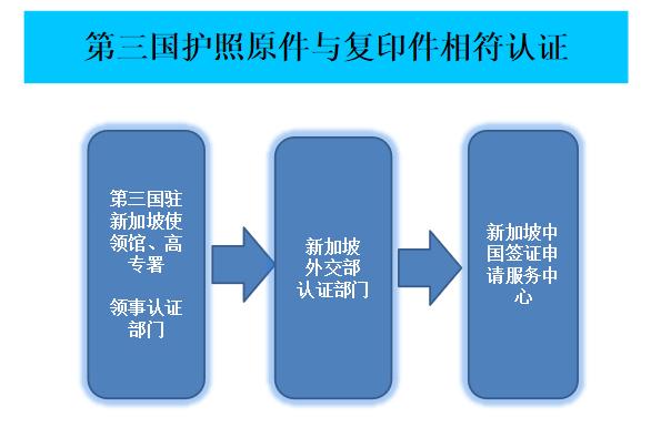 第三国护照原件与复印件相符认证程序